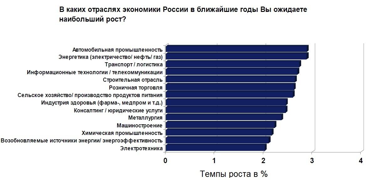 Экономика википедия